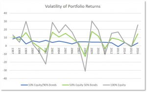 Volatility of investment returns